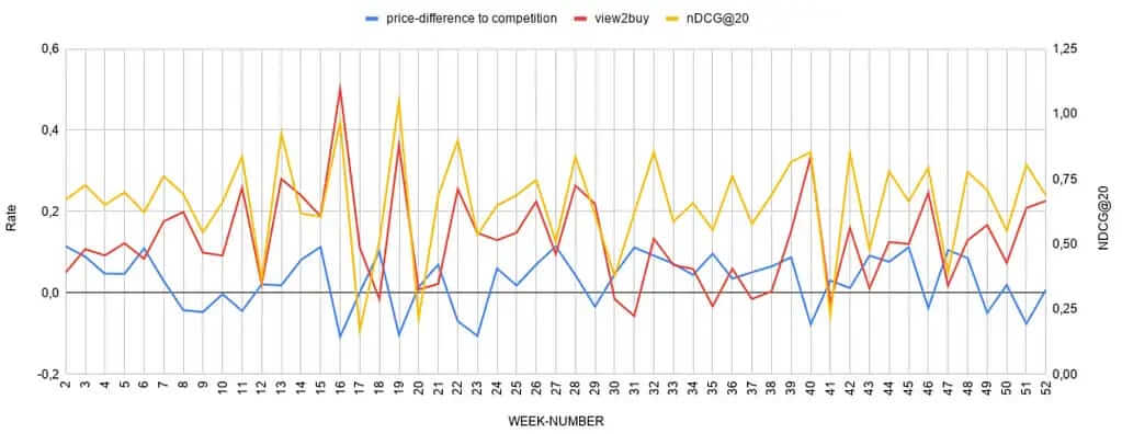 View2Buy Ratio vs. price difference to competition.