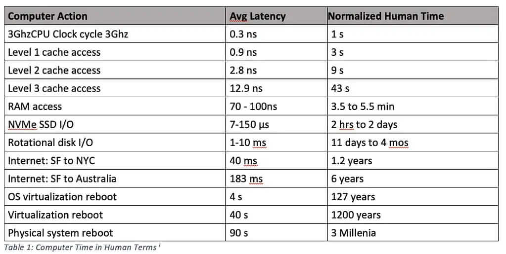 Chart showing distance of data as a measure of latency